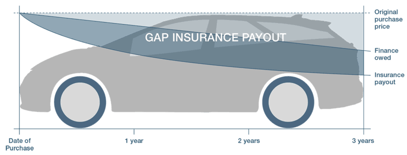 Honda GAP/RTI Insurance