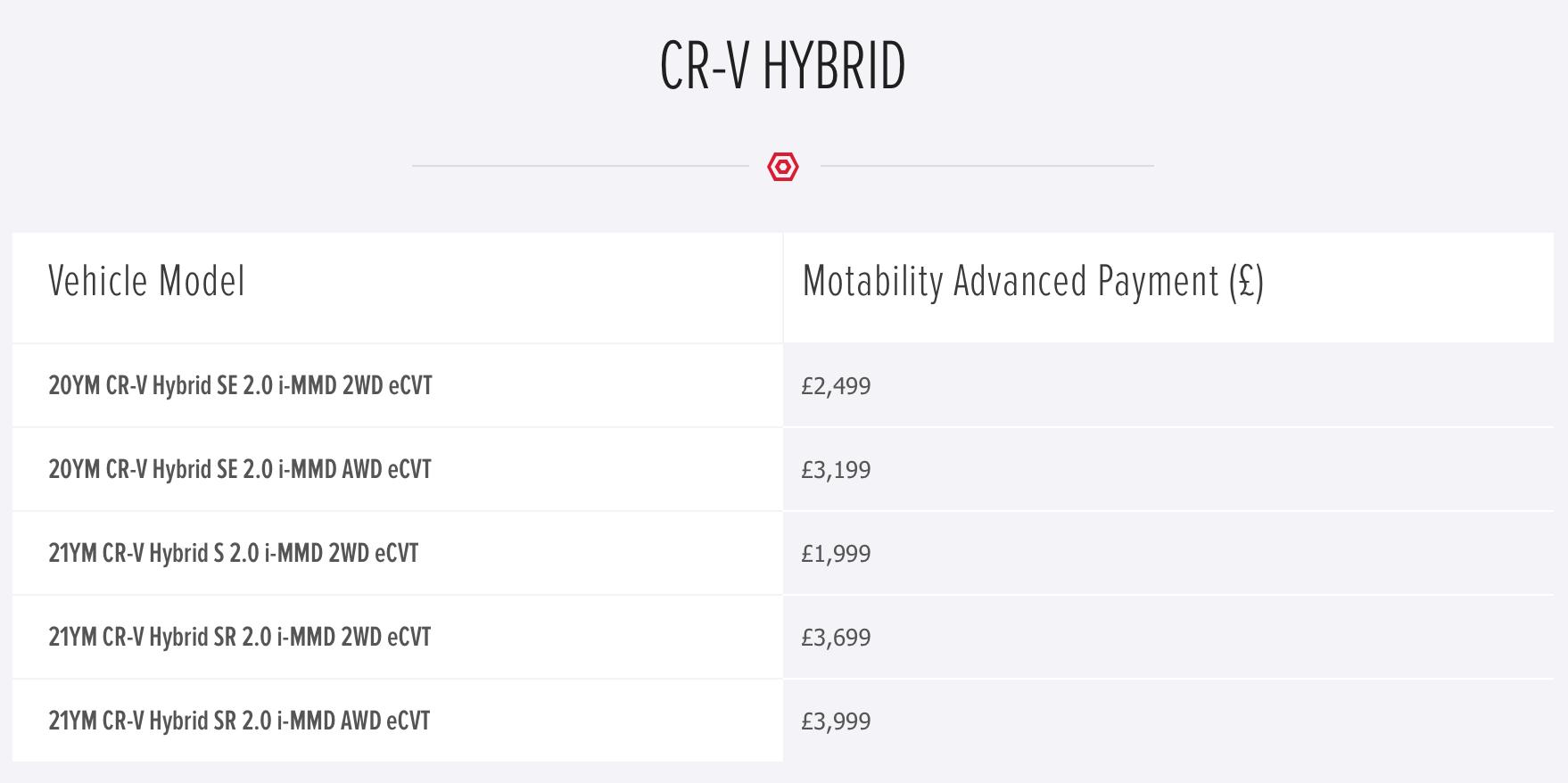 honda-crvhybrid-motab-prices-jan2021.png