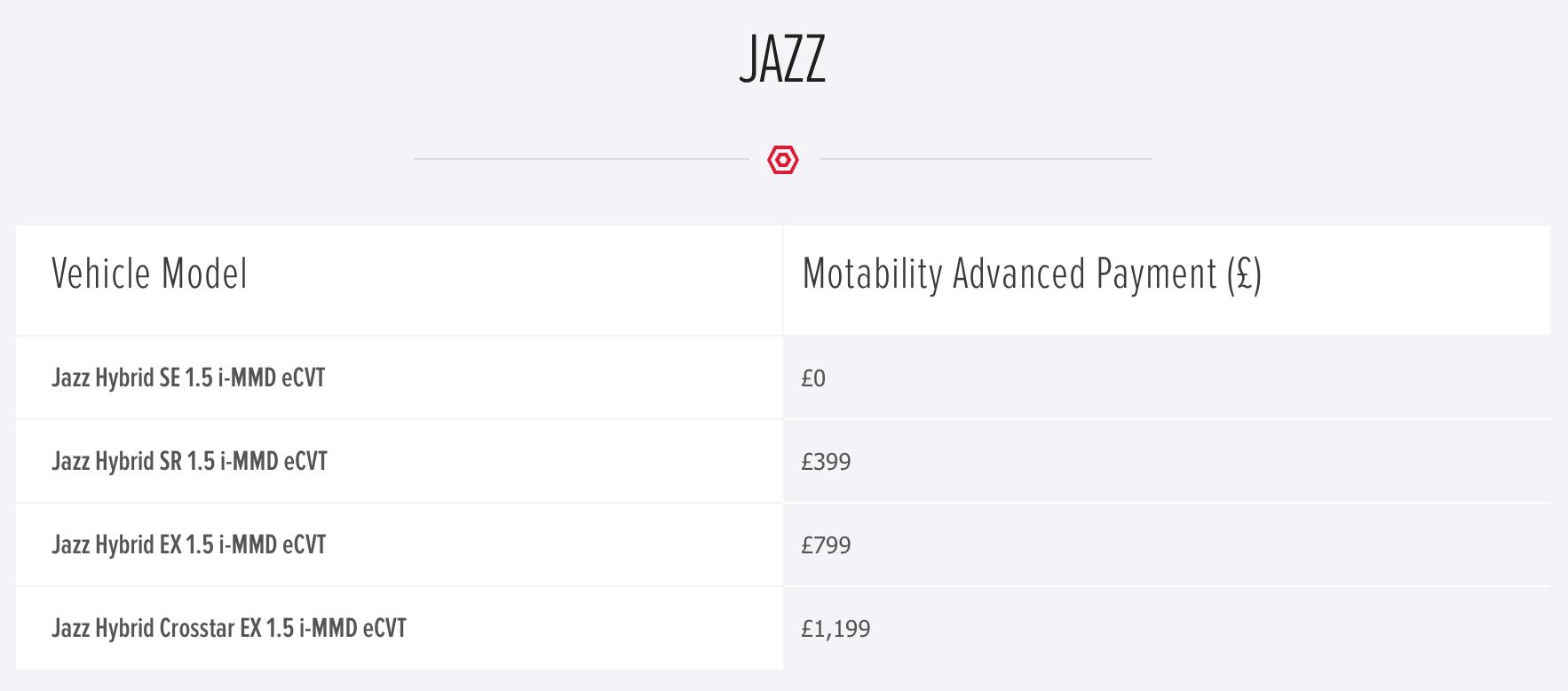 honda-jazz-motab-prices-jan2021.png